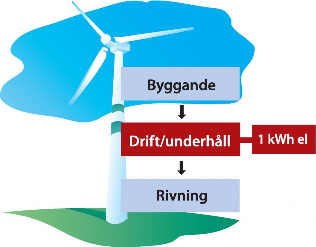 Systemgränser för vindkraft