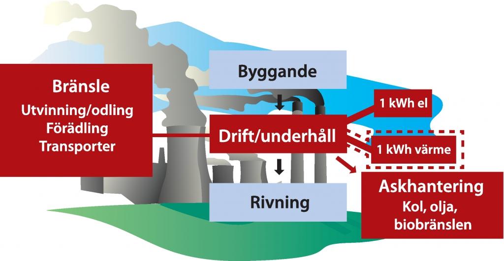 Systemgränser för förbränningskraftverk
