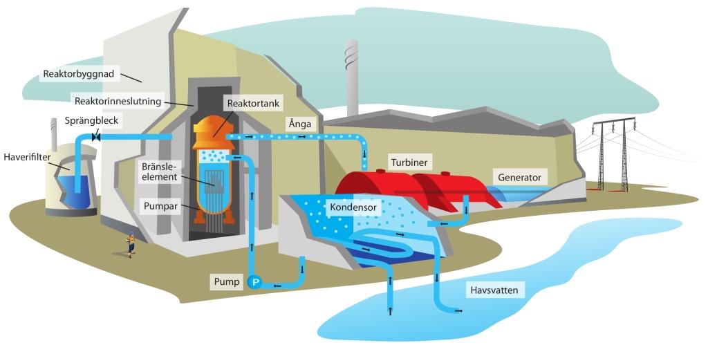 hur fungerar ett kärnkraftverk